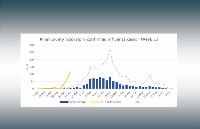 Influenza Activity Increasing Rapidly in Pinal County
